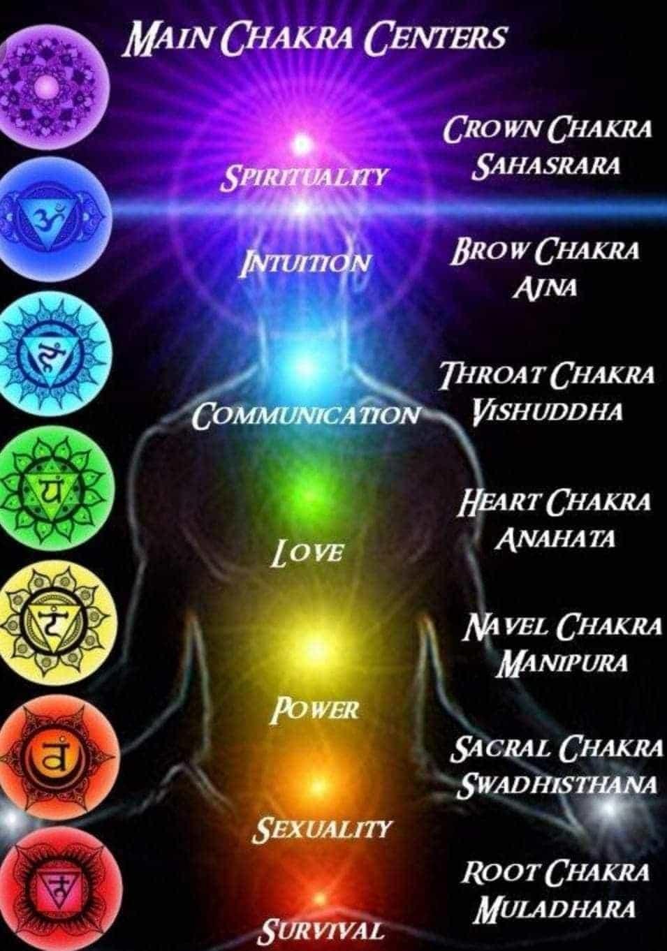 Благополучие и изобилие в живота чрез хармонизиране на чакрите